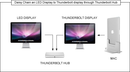 dasiy-chain-led-display-to-thunderbolt-display