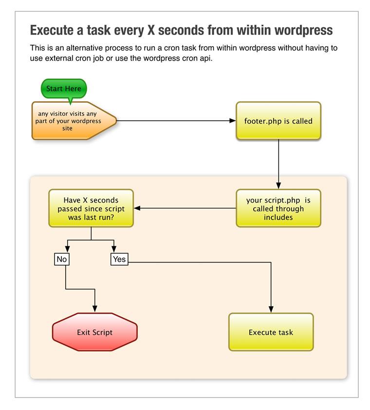 wordpress-cron-alternative